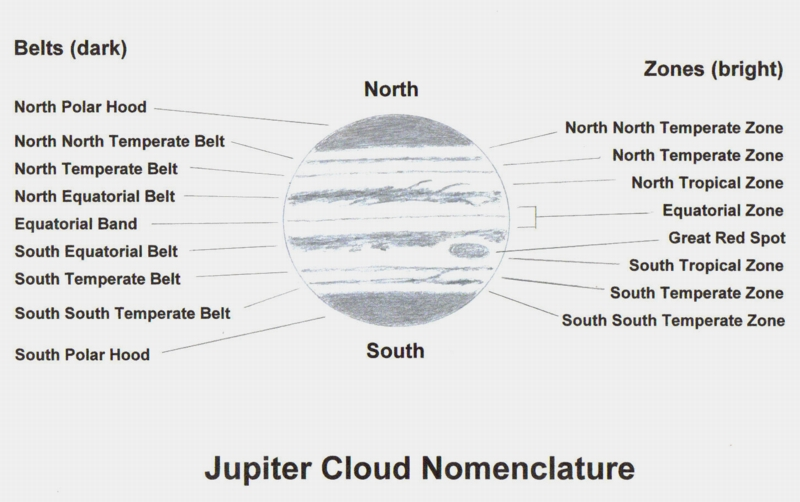 Jupiter's Cloud Belts and Zones