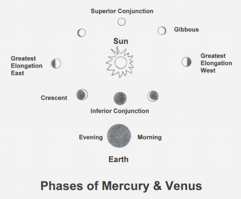 The Phases of Mercury and Venus