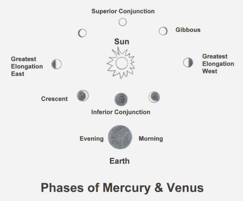 how to observe the planets rh mvas ny org Planet Mercury Planet Mercury