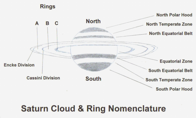 Saturns Clouds and Rings